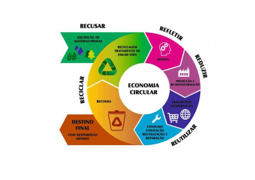 Educar para a Economia Circular